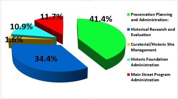 position distribution pie graph Jan 2015