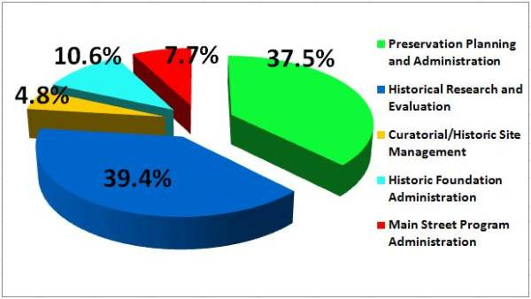 position distribution pie graph Jul 2013