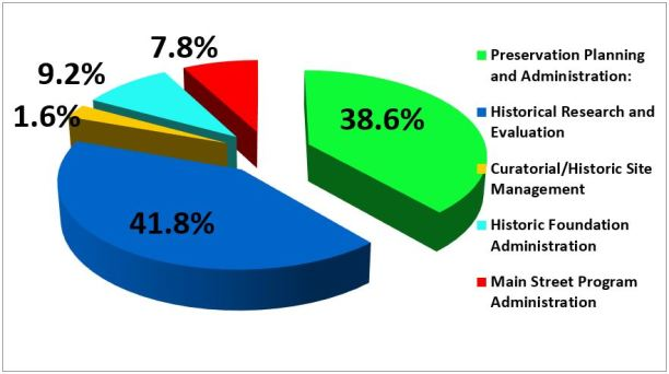 position distribution pie graph Jul 2015