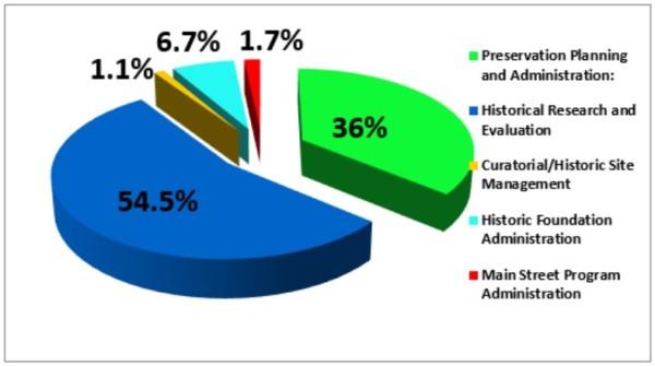 position distribution pie graph Jul 2019